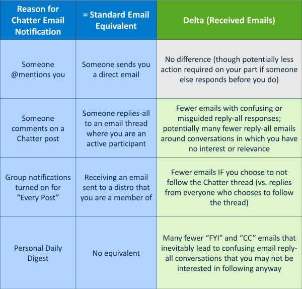 Email vs. Chatter Notifications